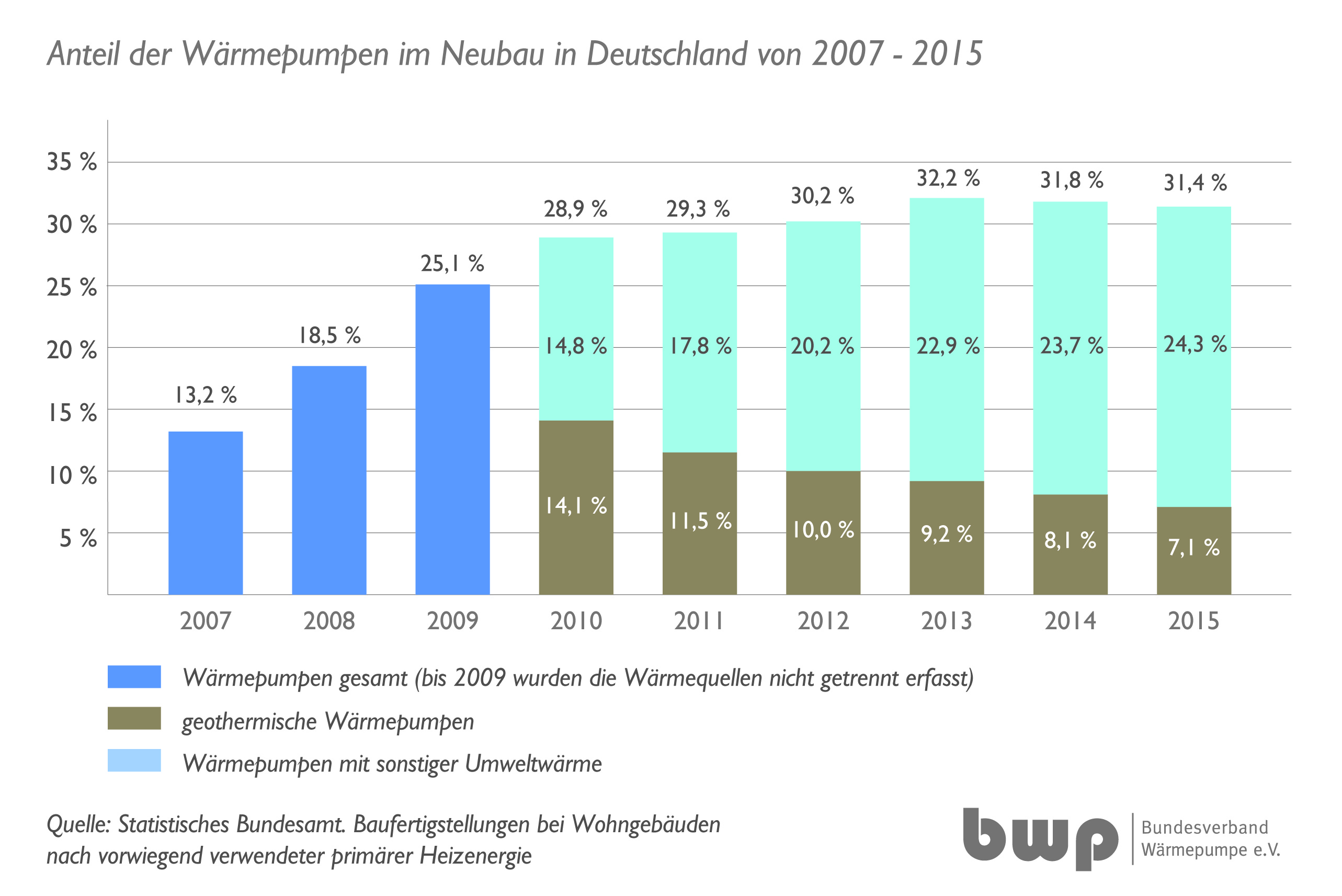 neubau statistik 2015 w rmepumpen anteil bleibt stabil news webseite. Black Bedroom Furniture Sets. Home Design Ideas
