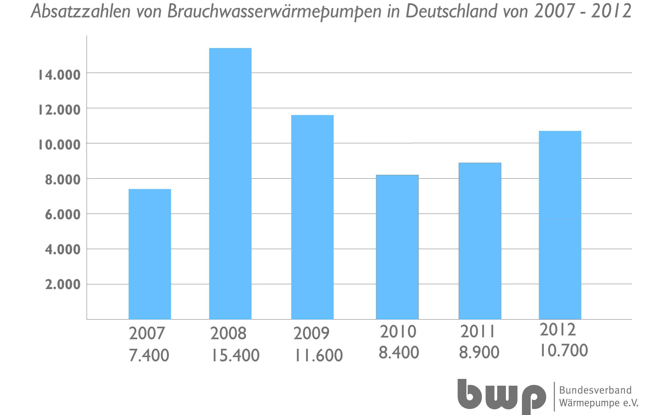 Brauchwasserwärmepumpen – Zweiter Frühling für alte Boiler ...